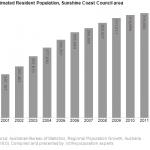 Census Information about the Sunshine Coast Community